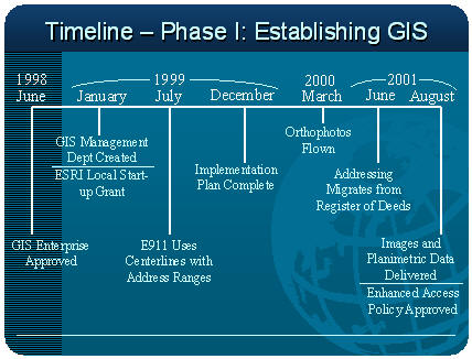 Timeline Phase I:  Establishing GIS
