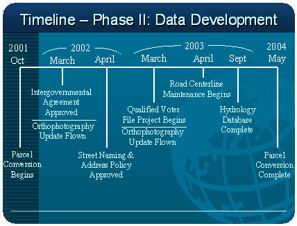 Timeline Phase II:  Data Development