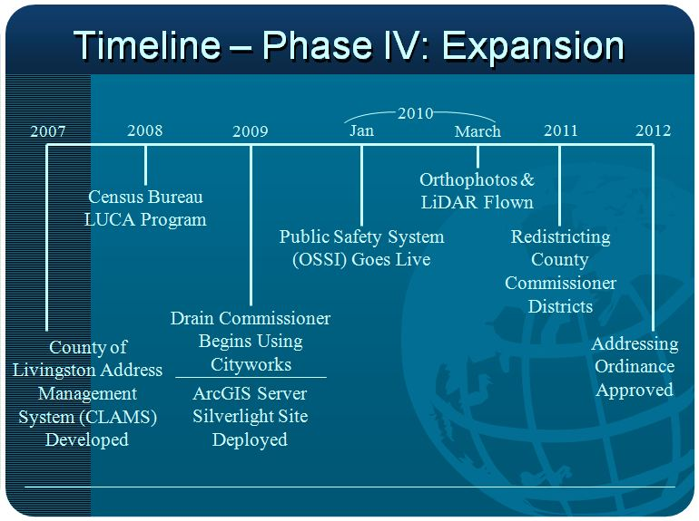 Timeline Phase IV:  Expansion
