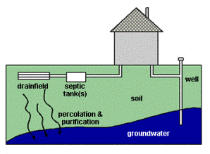 Septic System Basics | Environmental Health