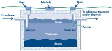 graphic showing sewage system components